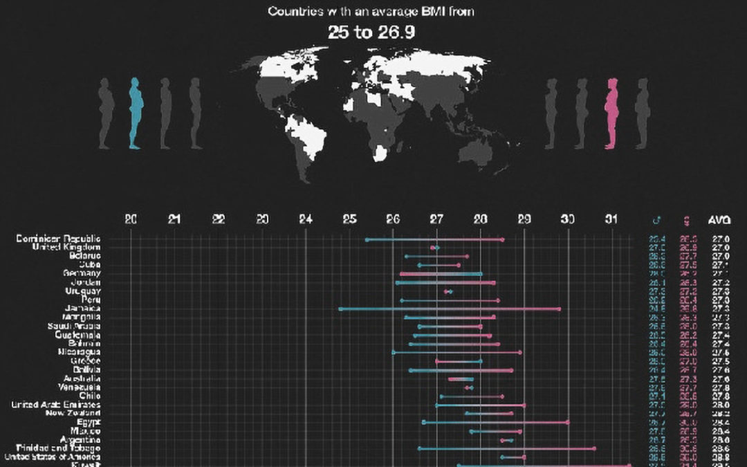 World's Most Overweight Countries Revealed